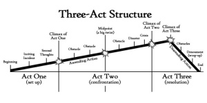 The three act structure explained